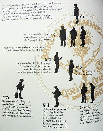 Organisation des 9 groupes de la Brigade criminelle de Paris